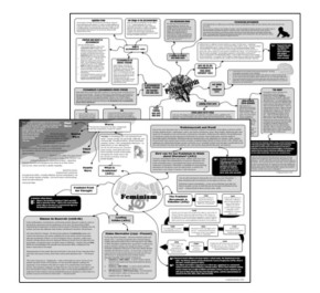 Literary Criticism Mind Maps with Activities for AS / A Level English Literature