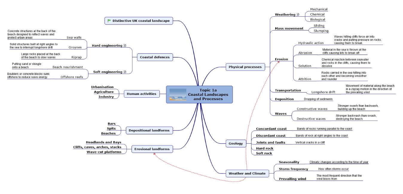 Unit 5A – Edexcel (Mind Maps)